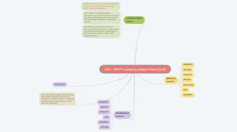 Mind Map: AO4 - 'WHY?'