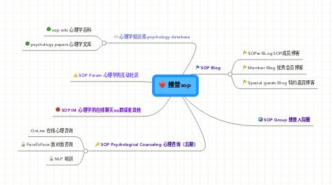 Mind Map: 搜普sop