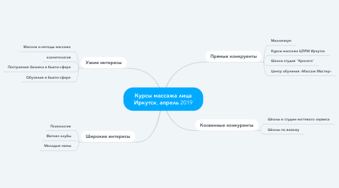 Mind Map: Курсы массажа лица Иркутск, апрель 2019