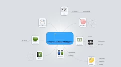 Mind Map: Unsere Landhaus Metzgerei