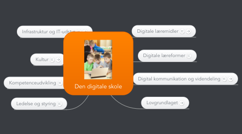 Mind Map: Den digitale skole