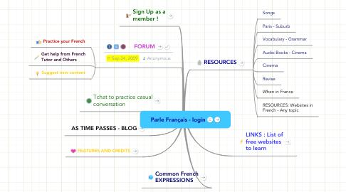 Mind Map: Parle Français - login