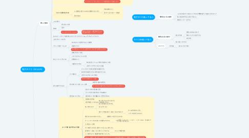 Mind Map: 電子タバコ(DRVAPE)