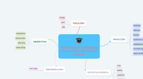 Mind Map: MEĐUODNOS ČIMBENIKA KOJI UTJEČU NA PROCES UČENJA
