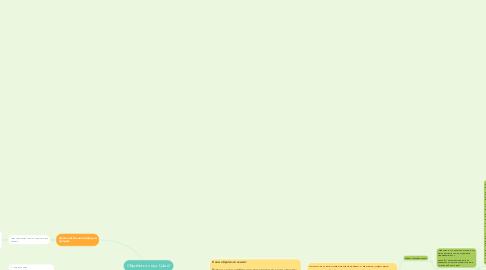 Mind Map: Обработка лида. Шаги!