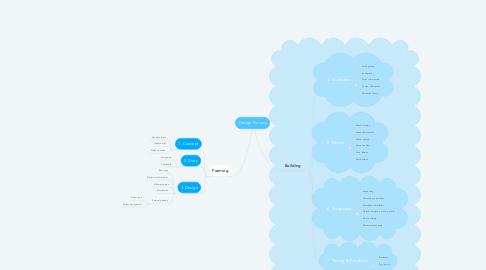 Mind Map: Design Process