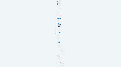 Mind Map: Tartalomelemzés az oktatásban