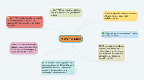 Mind Map: HISTORIA SENA