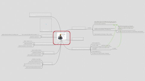 Mind Map: Shadrach Kabango:  Bearings