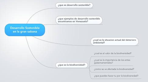 Mind Map: Desarrollo Sostenible en la gran sabana