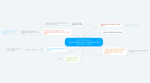 Mind Map: plano mental bureau .consultancy&business.mkt.digital.publicidade . 2019. Becker - Viviane