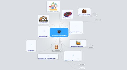 Mind Map: Mindmeister/lokalaftale