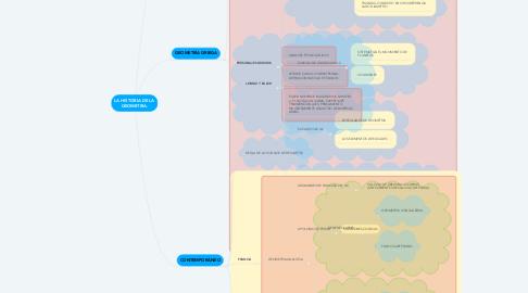 Mind Map: LA HISTORIA DE LA GEOMETRIA.