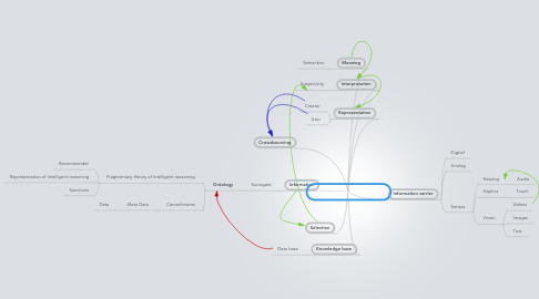 Mind Map: Knowledge and Media