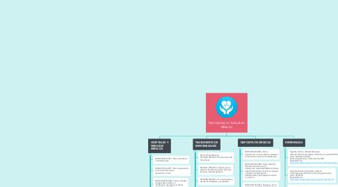 Mind Map: Normativa en Salud en México