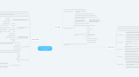 Mind Map: Conceptos de Planeación estratégica