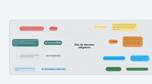 Mind Map: Dias de descanso obligatorio