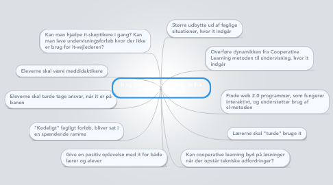 Mind Map: It og Cooperative Learning - hvilke tanker fik os igang?