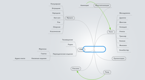 Mind Map: Медиапродукт