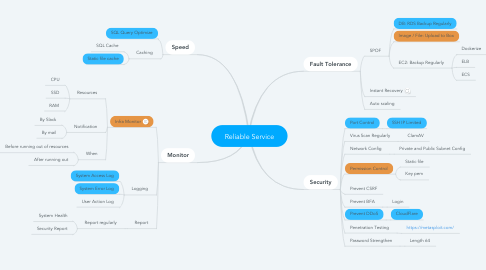 Mind Map: Reliable Service