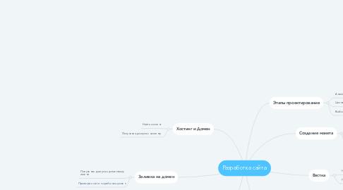 Mind Map: Разработка сайта