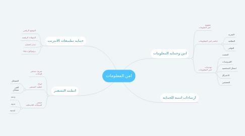 Mind Map: امن المعلومات