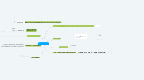 Mind Map: Digitaal beeldbellen!