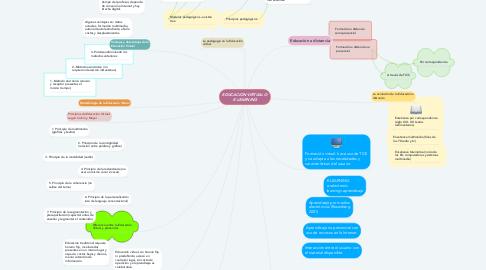 Mind Map: EDUCACION VIRTUAL O E-LEARNING
