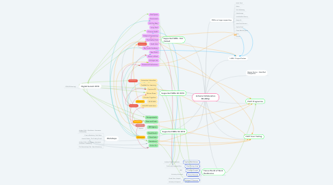 Mind Map: Activate Collaboration MindMap