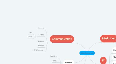 Mind Map: Admin/Business task