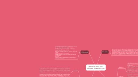 Mind Map: Mantenimiento a los Sistemas de Información