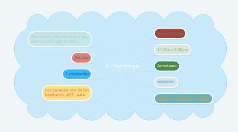 Mind Map: Mr.Hamburger