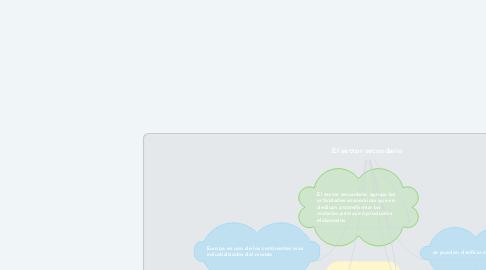 Mind Map: El sector secundario