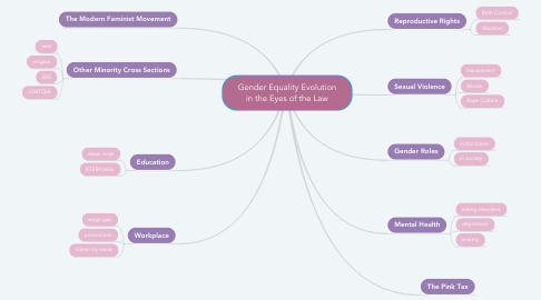 Mind Map: Gender Equality Evolution in the Eyes of the Law