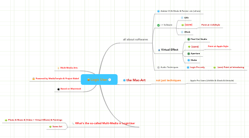 Mind Map: Logic User