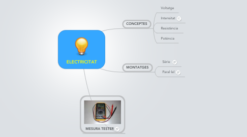 Mind Map: ELECTRICITAT