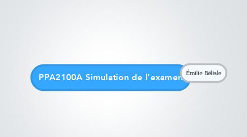 Mind Map: PPA2100A Simulation de l'examen