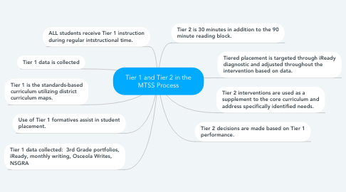 Mind Map: Tier 1 and Tier 2 in the MTSS Process