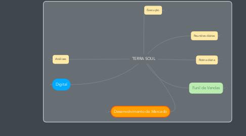 Mind Map: Negócios Digitais