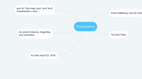Mind Map: Shakespeare
