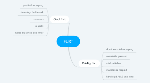 Mind Map: FLIRT