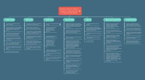 Mind Map: Revisión histórica: desde el dibujo en ingeniería hacia la ingeniería del diseño