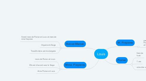 Mind Map: Louis