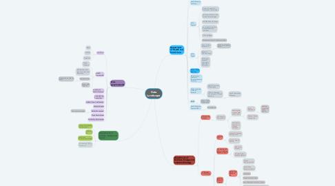 Mind Map: Data Landscape