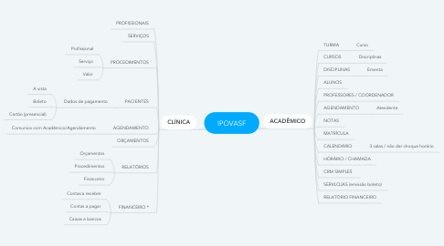 Mind Map: IPOVASF