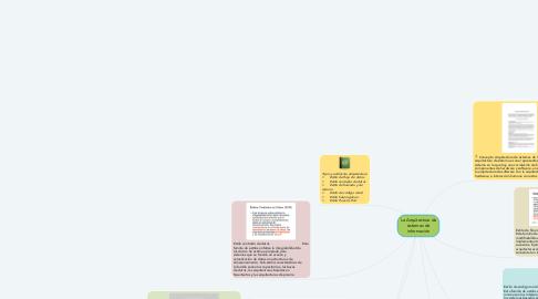 Mind Map: La Arquitectura de sistemas de información