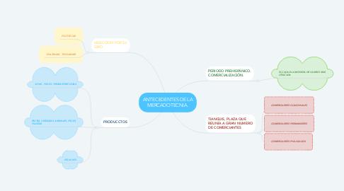 Mind Map: ANTECEDENTES DE LA MERCADOTECNIA.