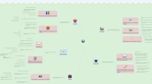 Mind Map: Organizaciones mundiales sobre la política social.