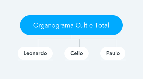 Mind Map: Organograma Cult e Total