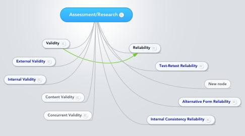 Mind Map: Assessment/Research